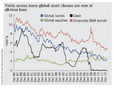 Yields across many global asset classes