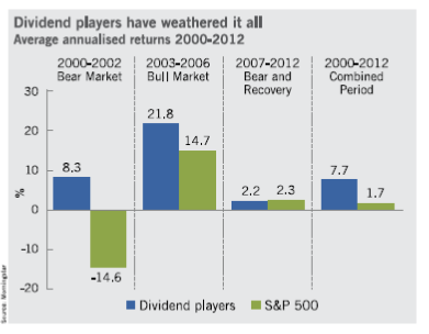 Dividend players have weathered it all