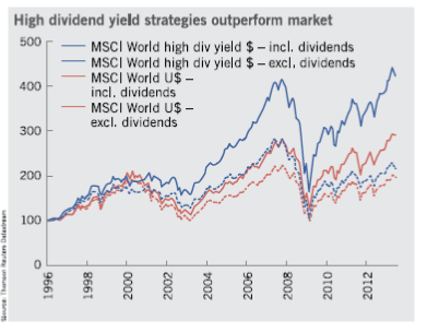High dividend yield strategies outperform market