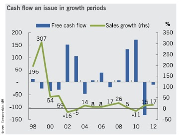 Cash flow an issue in growth periods