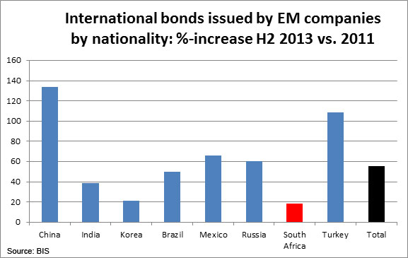 International Bonds Issued by EM Companies by nationality