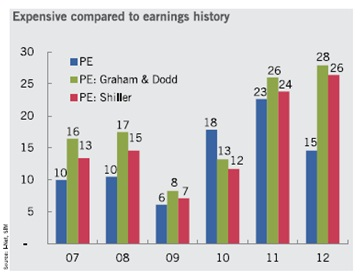 Expensive compared to earnings history