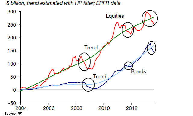 Cumulative Equity and Bond Flows into EM Funds