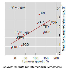 Emerging Markets Forex Turnover and Bond Returns 2010-2013