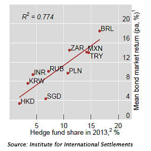 Hedge Funds' Share in Emerging Markets Forex Turnover 2010-2013