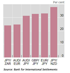 Currency Pairs with the Highest Retail Concentration in Japan