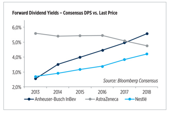 Forward Dividend Yields - Consensus DPS vs Last Price graph