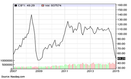 A Few Thoughts on the Slide in Oil Prices