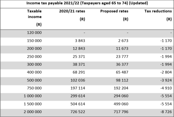 Income tax payable 2021/22 (Taxpayers aged 65 to 74) (Updated)