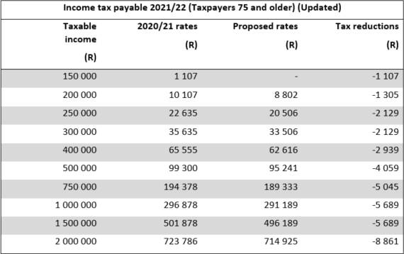 Income tax payable 2021/22 (Taxpayers 75 and older) (Updated)