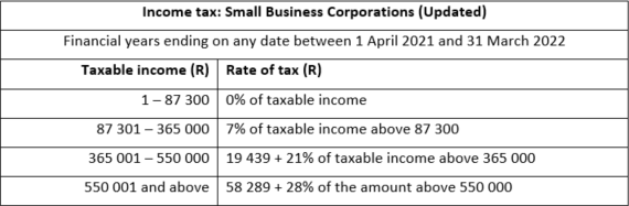 Income tax: Small Business Corporations (Updated)