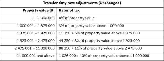 Transfer duty rate adjustments (Unchanged)